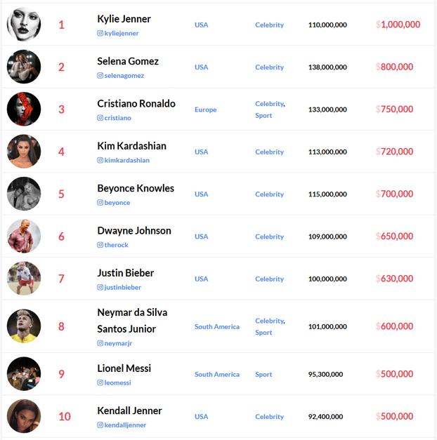 Топ-10 найдорожчих зірок Instagram
